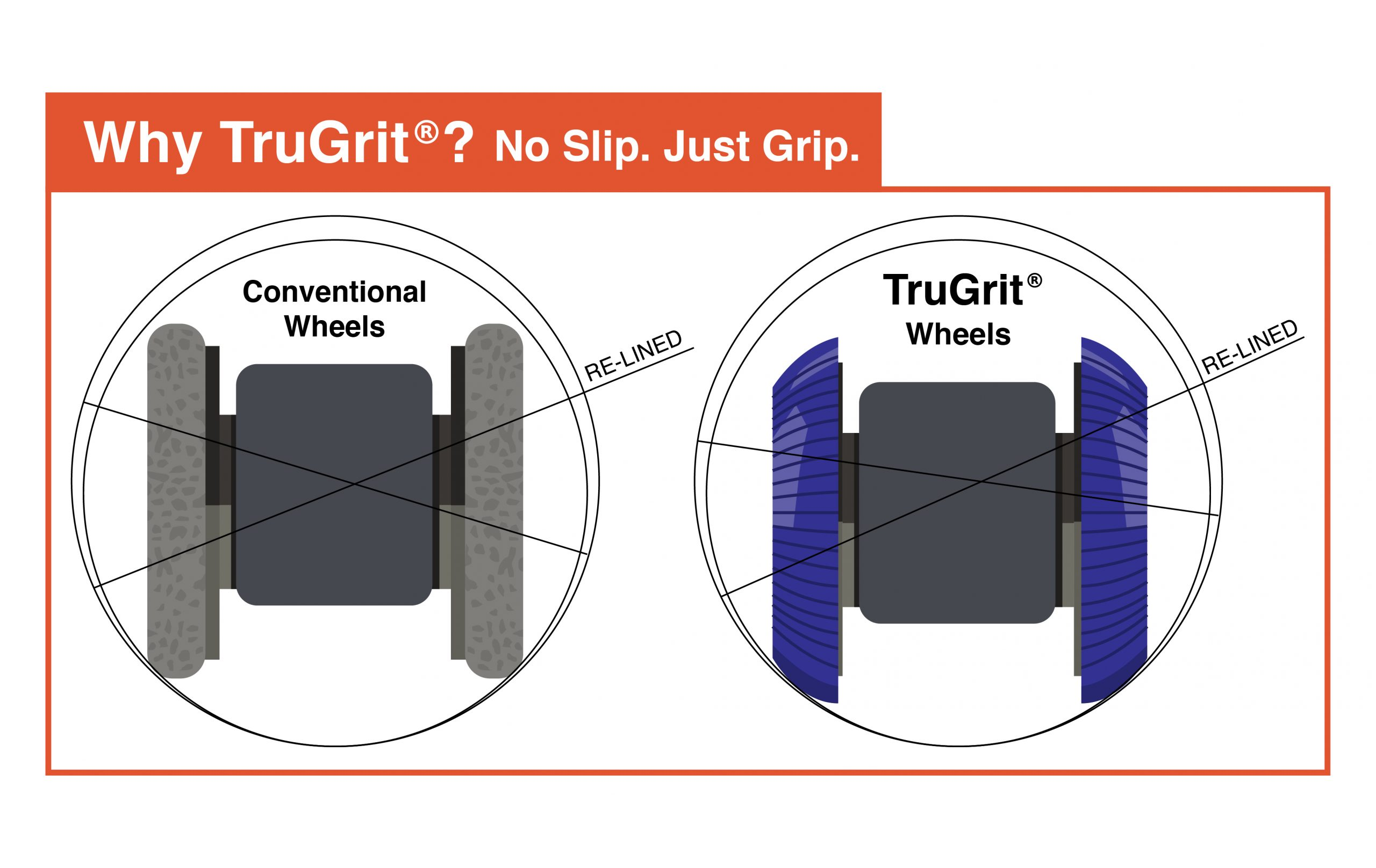 Why TruGrit? We provide No Slip, Just Grip.